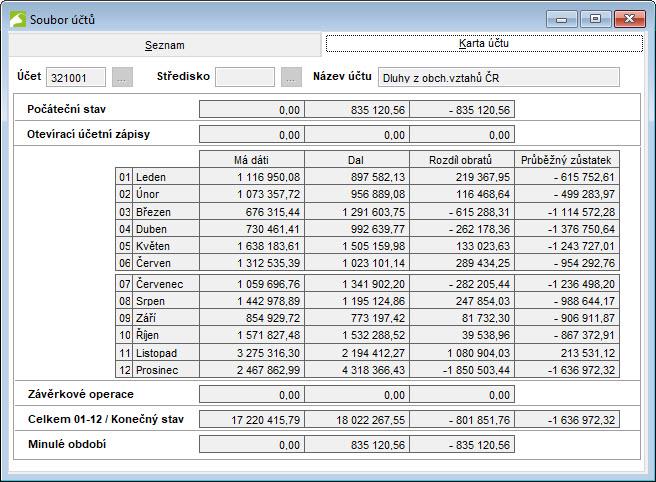 Soubor účtů - detail účtu